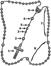 How to Pray Chaplet of Divine Mercy